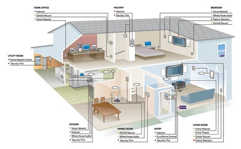 Hvac Wiring Diagrams on Cable   Structured Wiring  Cameras   Surveillance  Dimmers